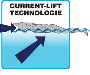 current lift technology